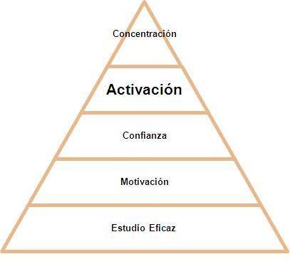 pirámide actitud escénica Impulsarte Psicología Marta G. Garay Activación